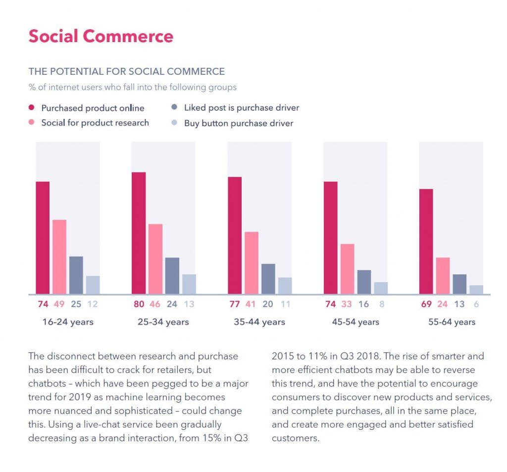 Sosyal Medya E ticaret Etkisi